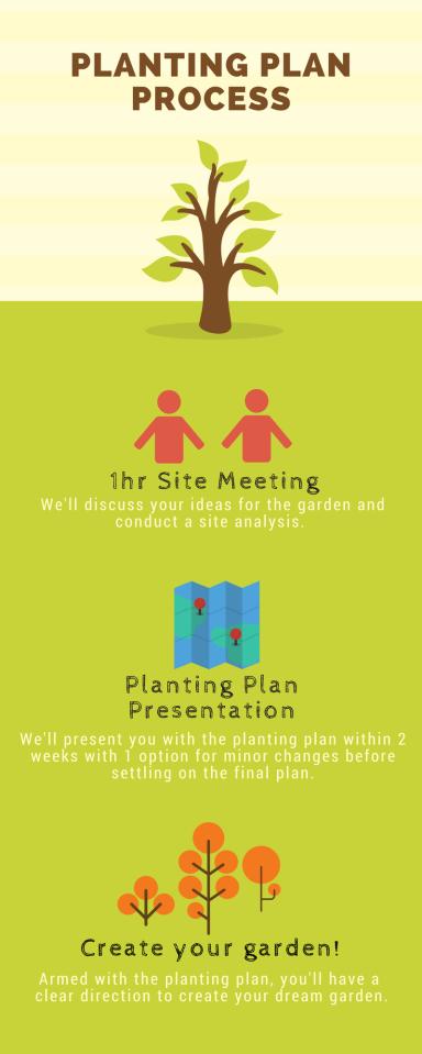 Planting Planprocess
